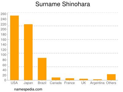 Surname Shinohara