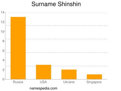 Surname Shinshin