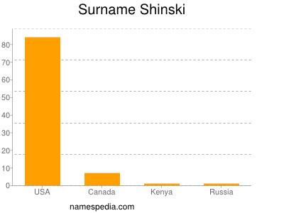 Surname Shinski