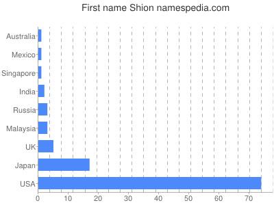 Given name Shion