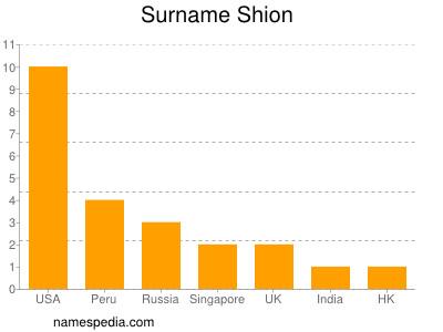 Surname Shion
