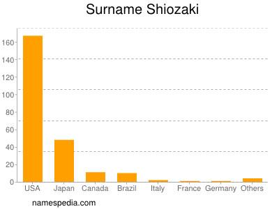 Surname Shiozaki