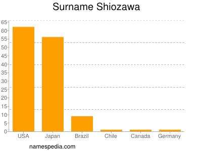Surname Shiozawa