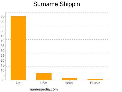 Surname Shippin