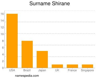 Surname Shirane