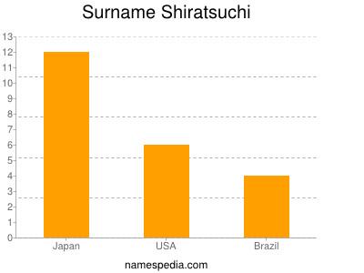 Surname Shiratsuchi