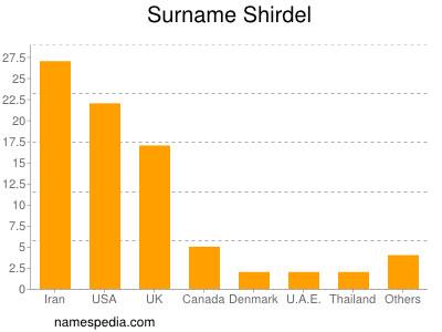 Surname Shirdel