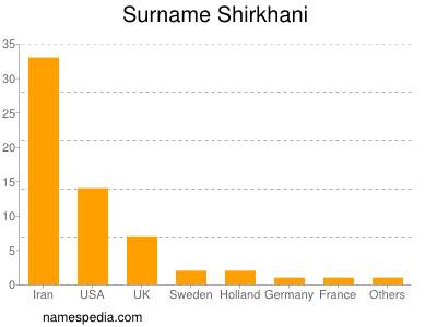 Surname Shirkhani