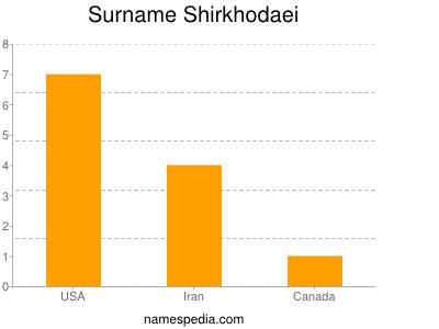 Surname Shirkhodaei
