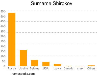 Surname Shirokov