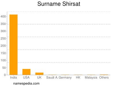 Surname Shirsat