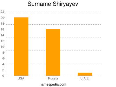 Surname Shiryayev