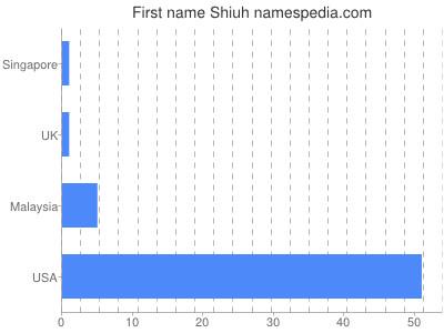 Given name Shiuh