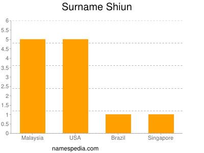 Surname Shiun