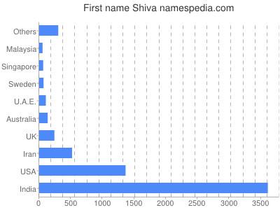 Given name Shiva
