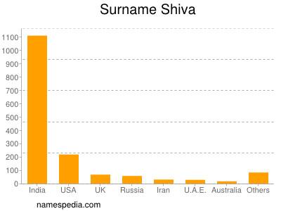 Surname Shiva