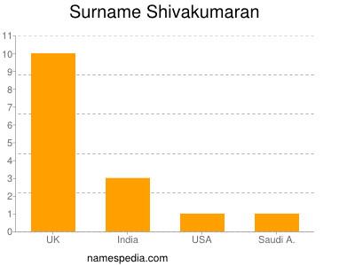 Surname Shivakumaran
