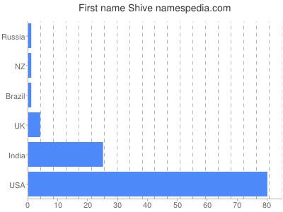 Given name Shive