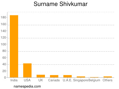 Surname Shivkumar