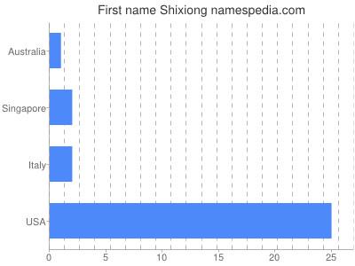 Given name Shixiong