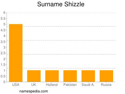 Surname Shizzle