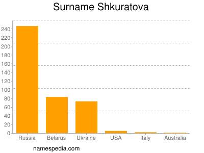 Surname Shkuratova