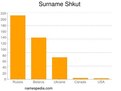 Surname Shkut