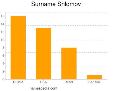 Surname Shlomov