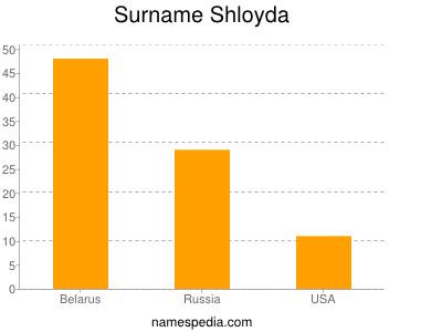 Surname Shloyda