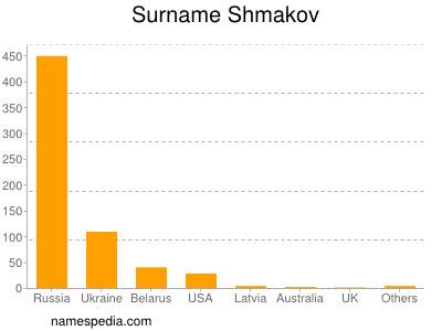 Surname Shmakov
