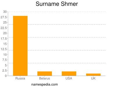 Surname Shmer