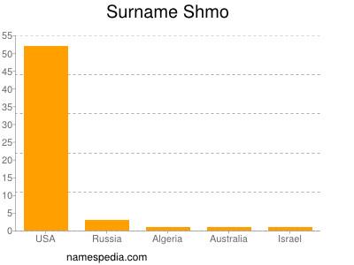 Surname Shmo