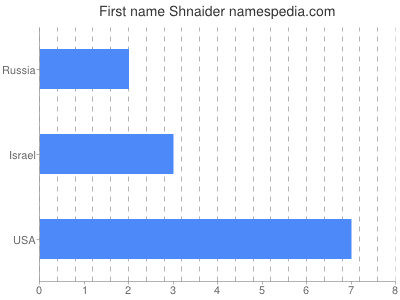 Given name Shnaider