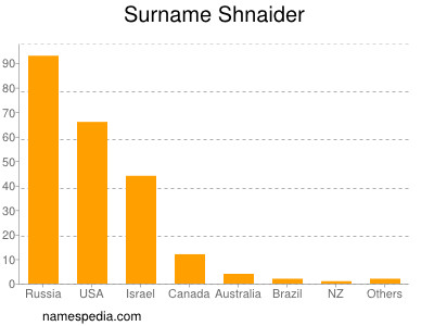 Surname Shnaider