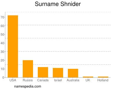 Surname Shnider