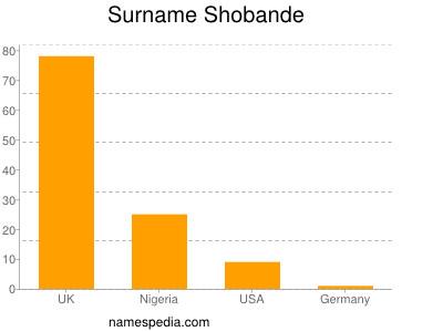 Surname Shobande