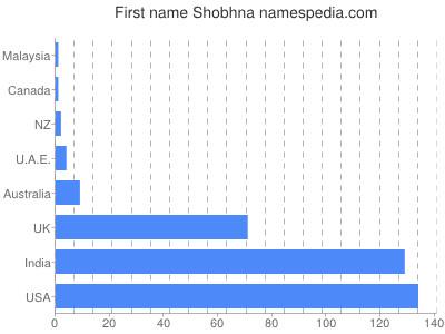 Given name Shobhna