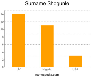 Surname Shogunle