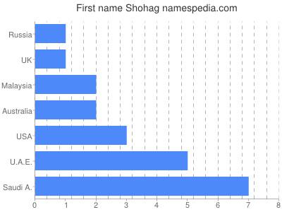 Given name Shohag