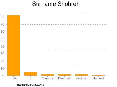 Surname Shohreh