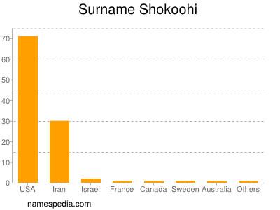 Surname Shokoohi