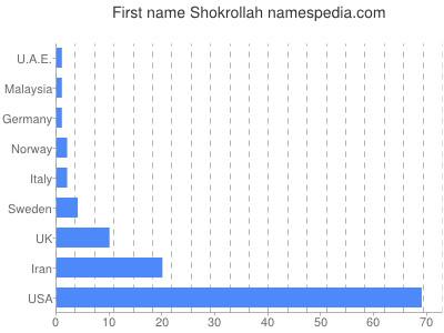 Given name Shokrollah