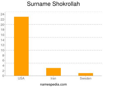 Surname Shokrollah