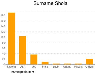 Surname Shola