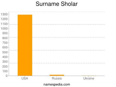 Surname Sholar