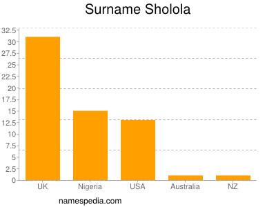 Surname Sholola