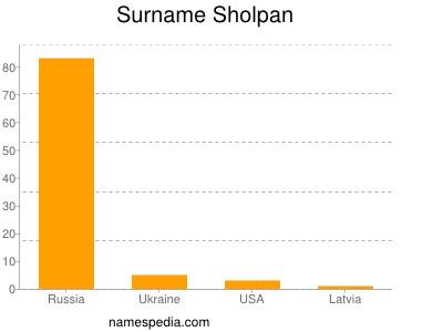 Surname Sholpan