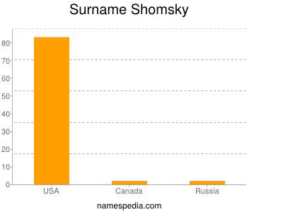Surname Shomsky