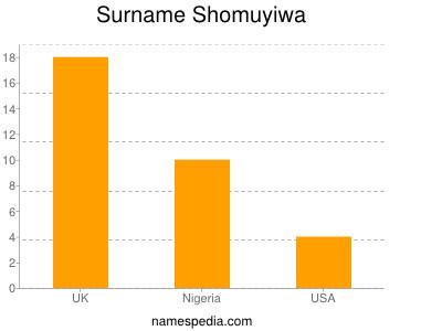 Surname Shomuyiwa