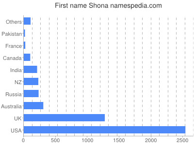Given name Shona